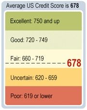 Your FICO Credit Scores
