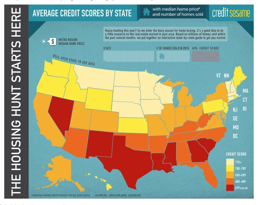 Median credit score by state